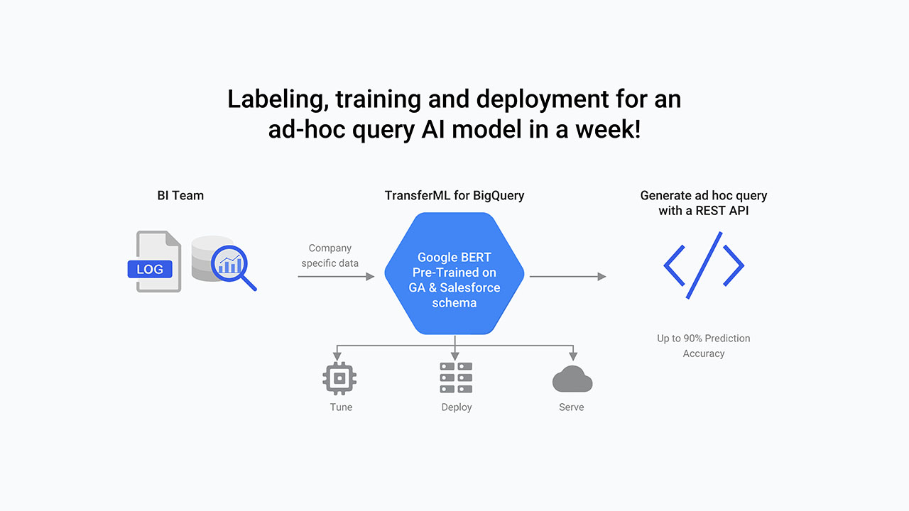 Got It Announces TransferML for BigQuery, the First Google BERT-Based Natural Language Transfer Learning API for BI Teams to Reduce Costs and Backlogs