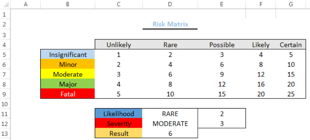Excel Formula Risk Matrix Example
