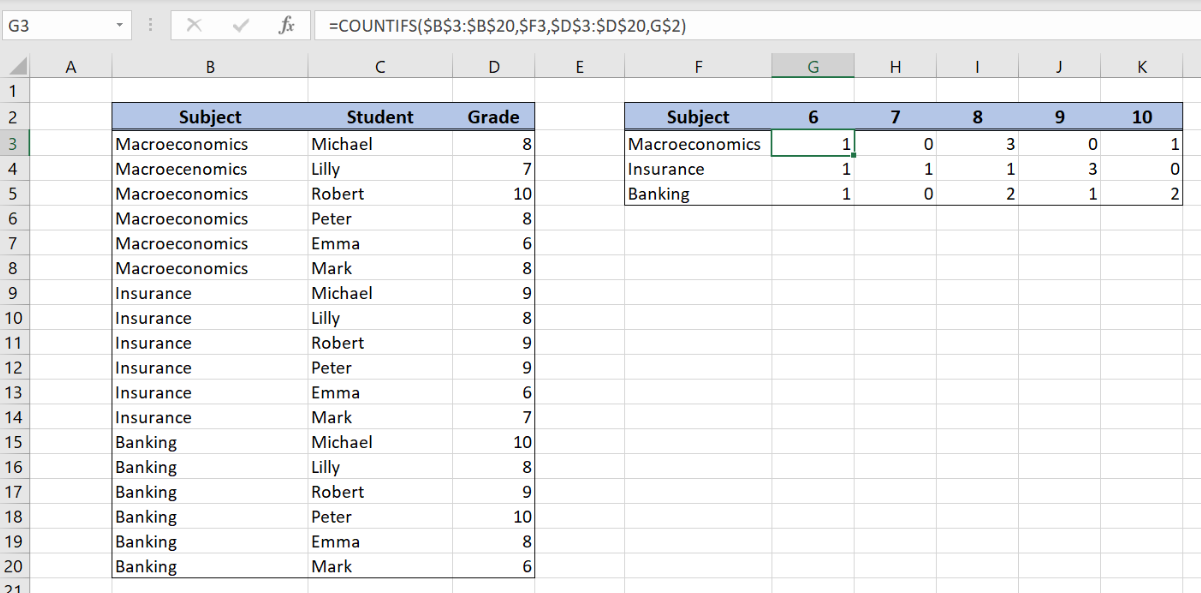 Excel formula: Two-way summary count with COUNTIFS - Excelchat