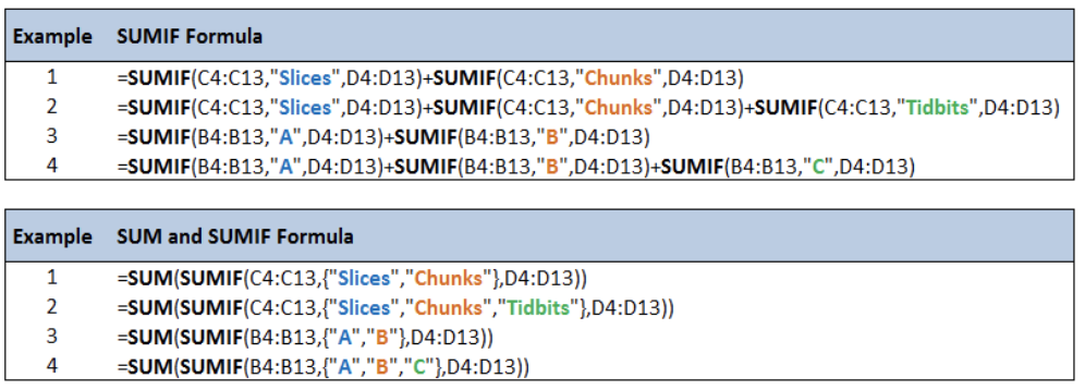 How to Use SUMIF Combined with Multiple Criteria | Excelchat