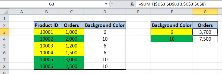 How to Use SUMIF to Sum Cells Based on Background Color