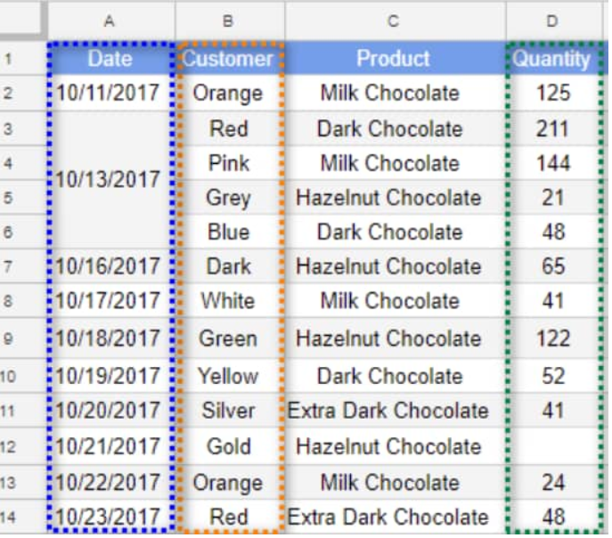 How to move rows and columns in Google sheets - Excelchat
